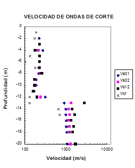 Figura 4. Cross Hole Seismic Testing